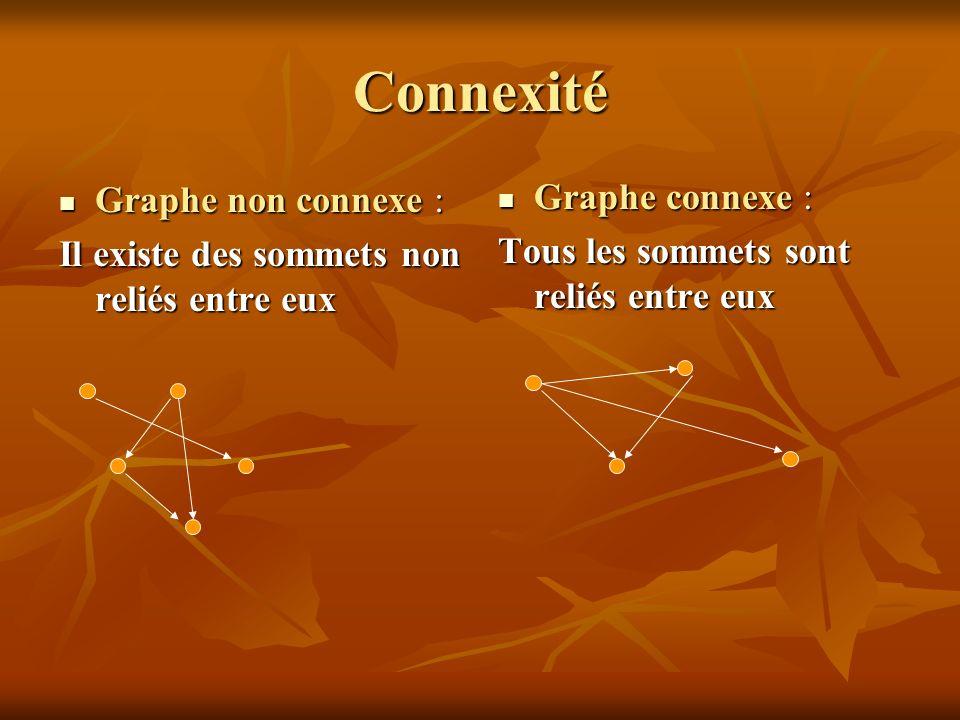 Connexité Graphe non connexe : Graphe non connexe : Il existe des sommets non reliés entre eux Graphe connexe : Graphe connexe : Tous les sommets sont