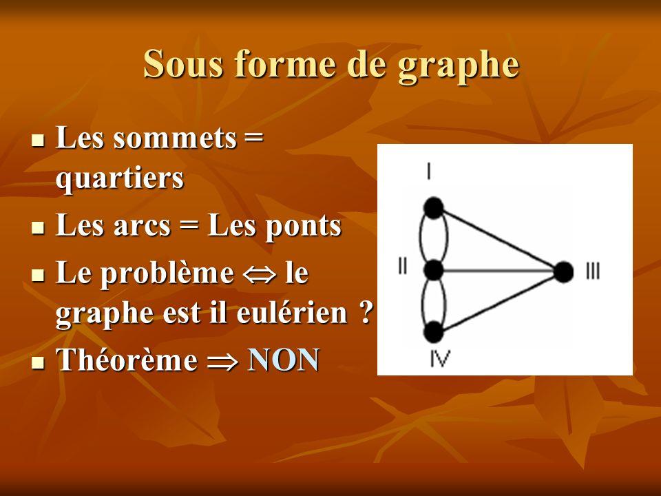 Sous forme de graphe Les sommets = quartiers Les sommets = quartiers Les arcs = Les ponts Les arcs = Les ponts Le problème le graphe est il eulérien ?