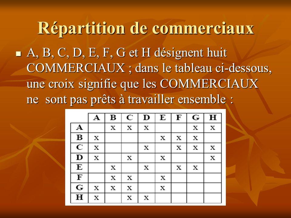 Répartition de commerciaux A, B, C, D, E, F, G et H désignent huit COMMERCIAUX ; dans le tableau ci-dessous, une croix signifie que les COMMERCIAUX ne