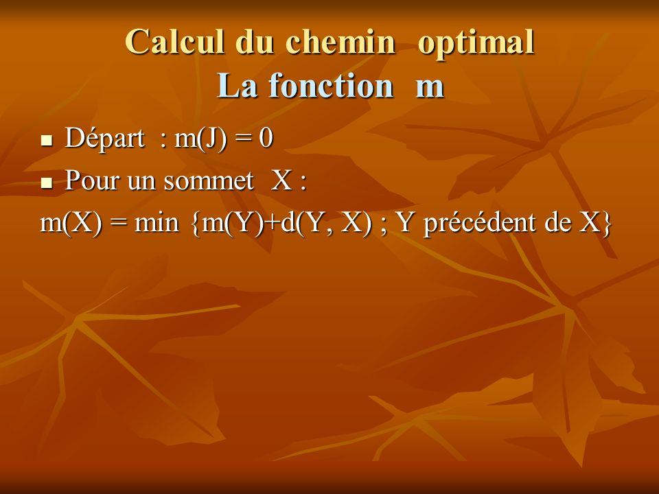 Calcul du chemin optimal La fonction m Départ : m(J) = 0 Départ : m(J) = 0 Pour un sommet X : Pour un sommet X : m(X) = min {m(Y)+d(Y, X) ; Y précéden