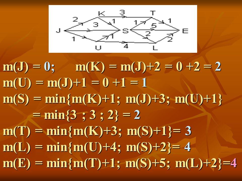 m(J) = 0; m(K) = m(J)+2 = 0 +2 = 2 m(U) = m(J)+1 = 0 +1 = 1 m(S) = min{m(K)+1; m(J)+3; m(U)+1} = min{3 ; 3 ; 2} = 2 = min{3 ; 3 ; 2} = 2 m(T) = min{m(