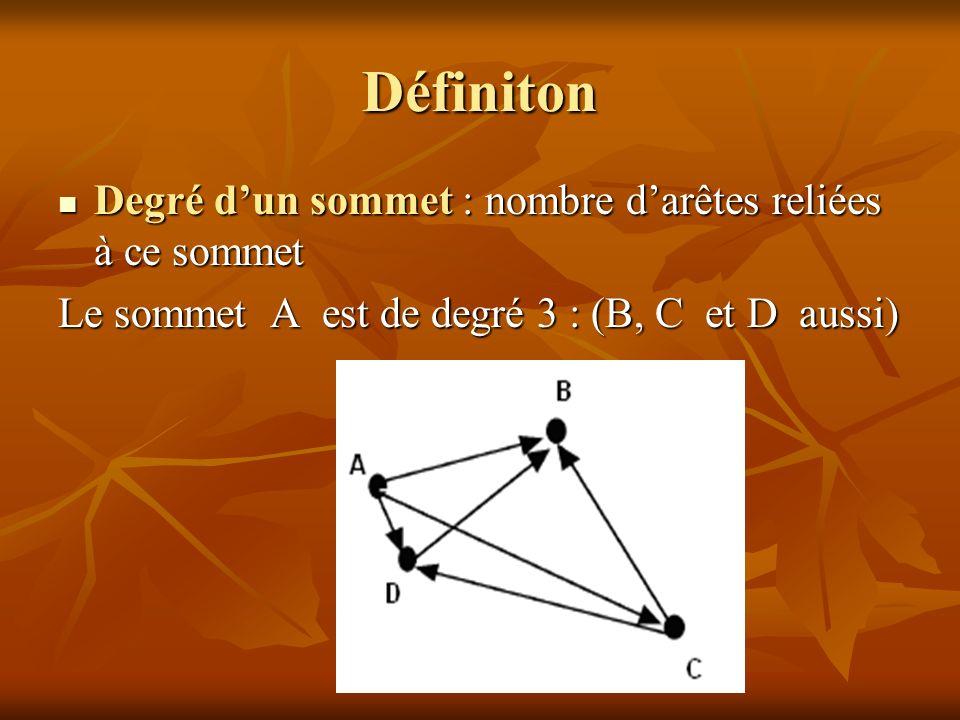 Résolution Planifier les examens en un temps minimal consiste à déterminer une coloration en k couleurs des sommets du graphe, k étant le nombre chromatique du graphe : La partition minimale des sommets est (k = 4)
