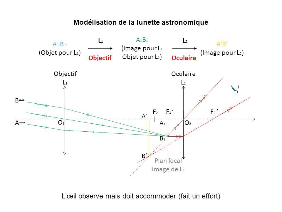 Modélisation de la lunette astronomique A B (Objet pour L 1 ) A 1 B 1 (Image pour L 1 Objet pour L 2 ) AB (Image pour L 2 ) L1 L1 Objectif L2 L2 Ocula