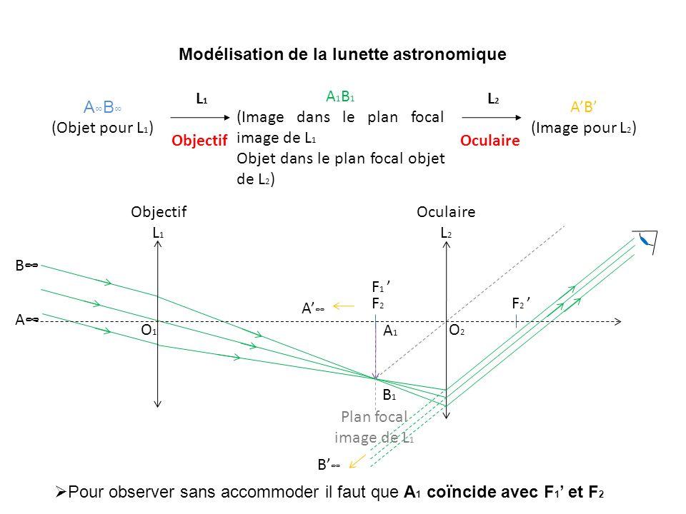 A B (Objet pour L 1 ) A 1 B 1 (Image dans le plan focal image de L 1 Objet dans le plan focal objet de L 2 ) AB (Image pour L 2 ) L1 L1 Objectif L2 L2