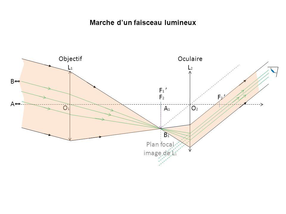 Marche dun faisceau lumineux O2O2 F2F2 F 2 Oculaire L 2 A1A1 B1B1 Plan focal image de L 1 F 1 O1O1 Objectif L 1 B A