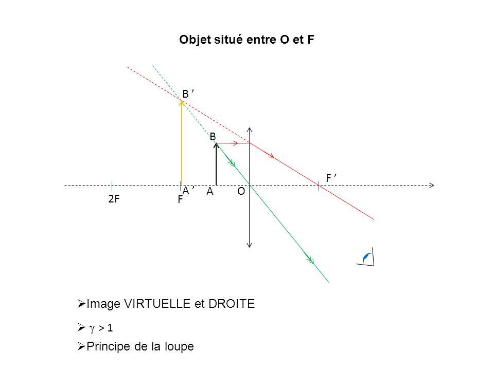 F F O 2F A B A B Objet situé entre O et F Image VIRTUELLE et DROITE γ > 1 Principe de la loupe