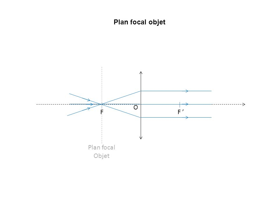 FF O Plan focal Objet Plan focal objet