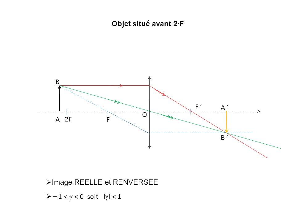 F F O 2F A B A B Objet situé avant 2F Image REELLE et RENVERSEE – 1 < γ < 0 soit l γ l < 1