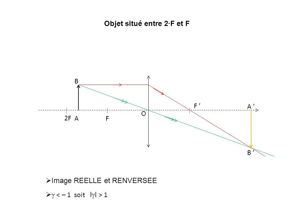 F F O 2F A B A B Objet situé entre 2F et F Image REELLE et RENVERSEE γ 1