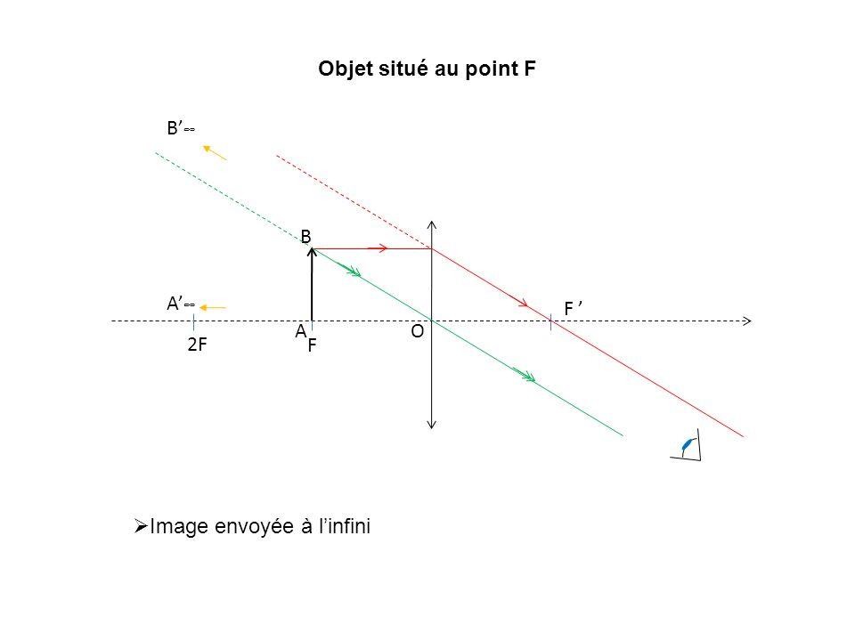 Objet situé au point F F F O 2F A B B A Image envoyée à linfini