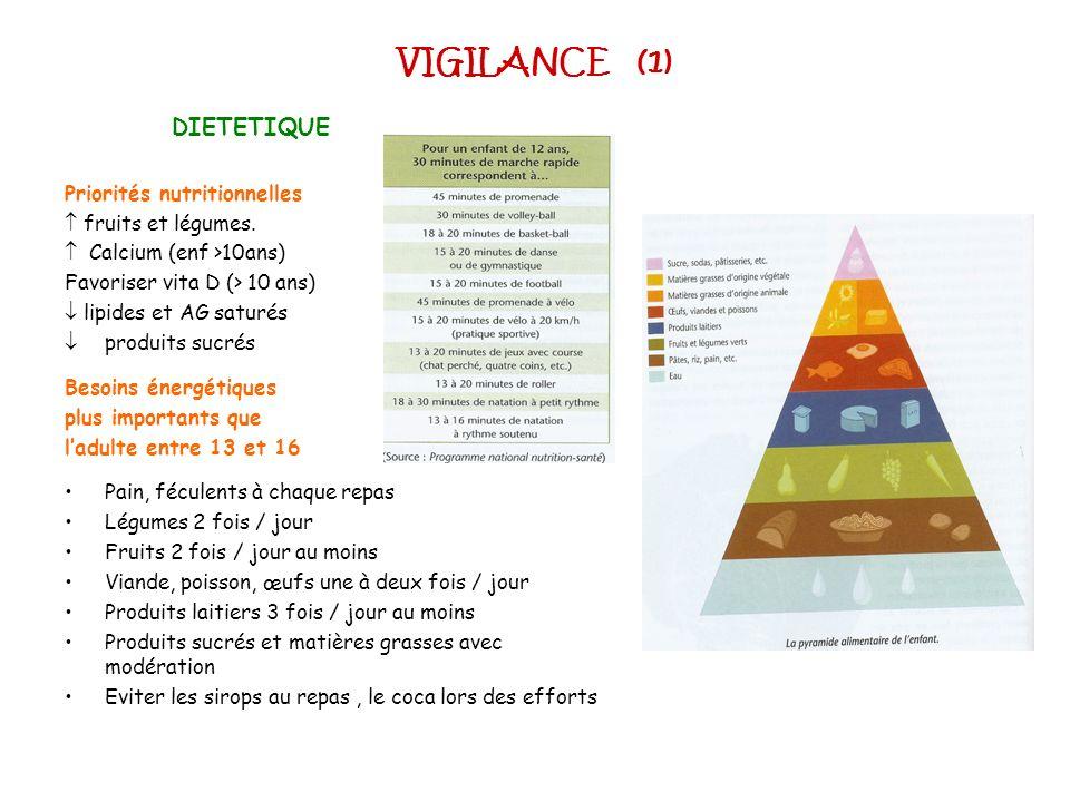 VIGILANCE (1) DIETETIQUE Priorités nutritionnelles fruits et légumes. Calcium (enf >10ans) Favoriser vita D (> 10 ans) lipides et AG saturés produits