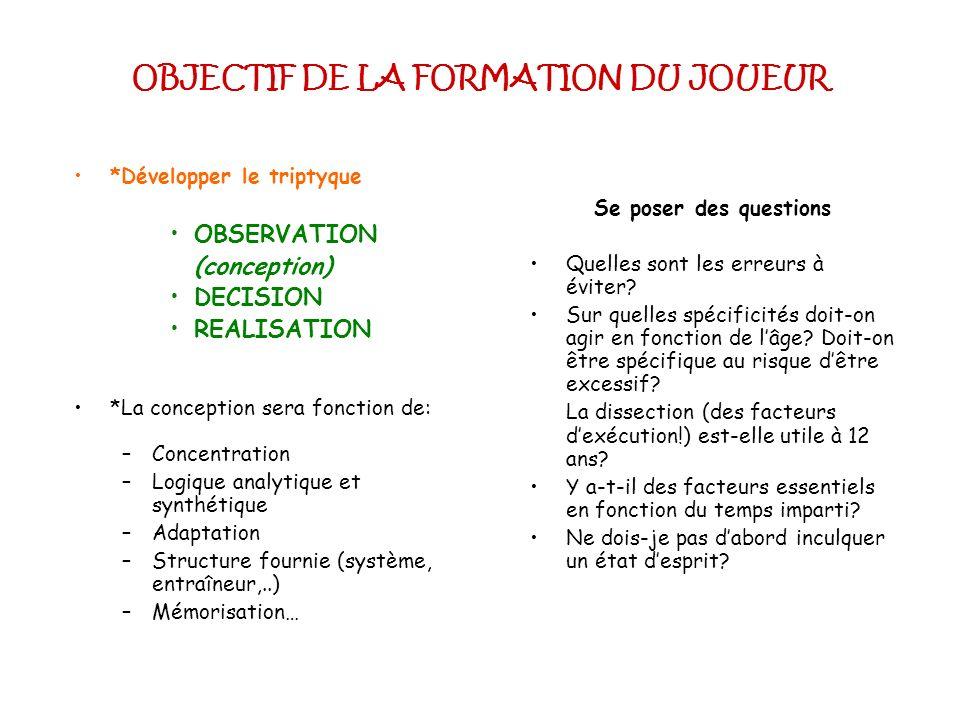OBJECTIF DE LA FORMATION DU JOUEUR *Développer le triptyque OBSERVATION (conception) DECISION REALISATION *La conception sera fonction de: –Concentrat