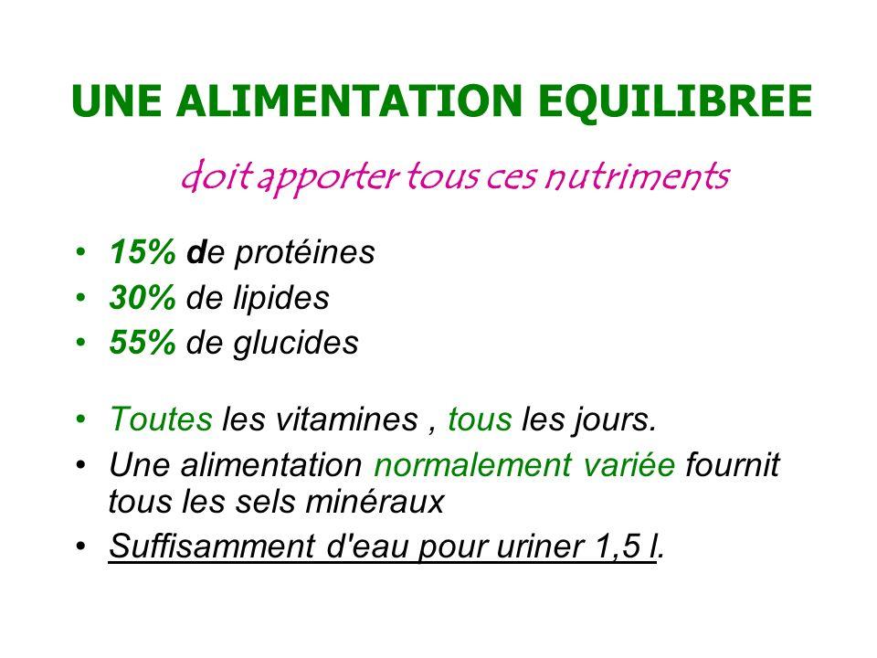 UNE ALIMENTATION EQUILIBREE doit apporter tous ces nutriments 15% de protéines 30% de lipides 55% de glucides Toutes les vitamines, tous les jours. Un