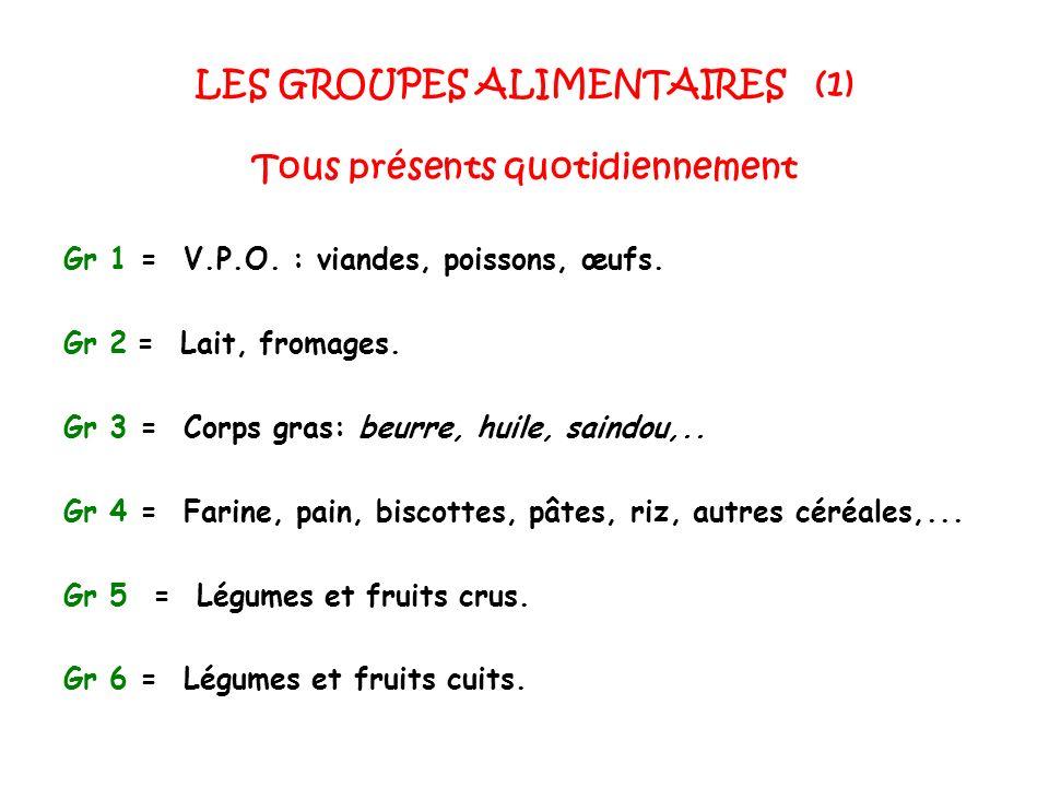 LES GROUPES ALIMENTAIRES (1) Tous présents quotidiennement Gr 1 = V.P.O. : viandes, poissons, œufs. Gr 2 = Lait, fromages. Gr 3 = Corps gras: beurre,