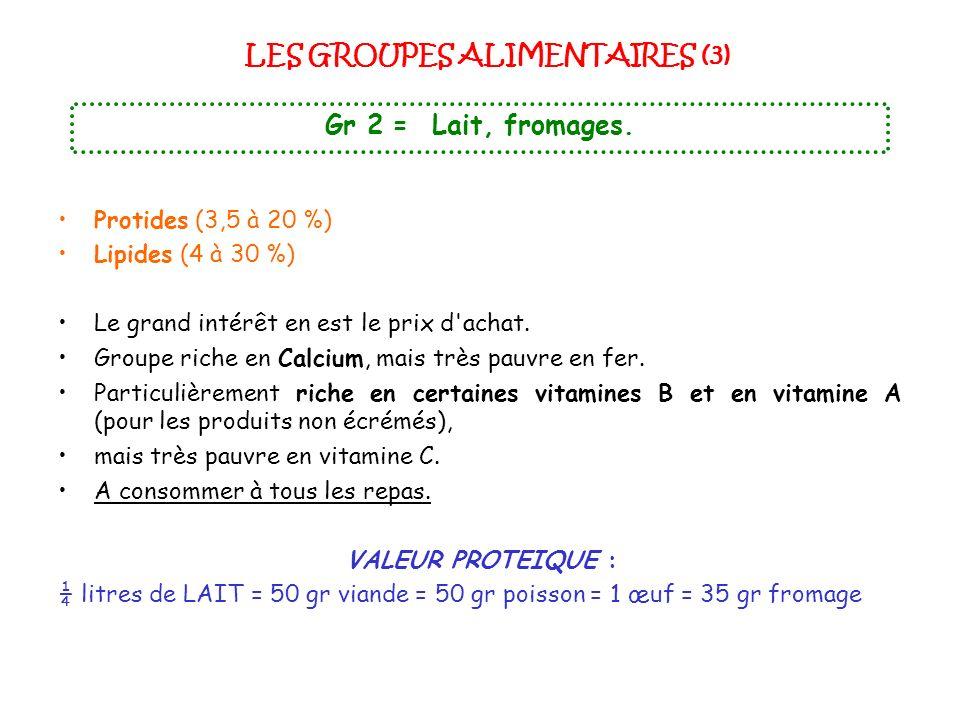 LES GROUPES ALIMENTAIRES (3) Gr 2 = Lait, fromages. Protides (3,5 à 20 %) Lipides (4 à 30 %) Le grand intérêt en est le prix d'achat. Groupe riche en