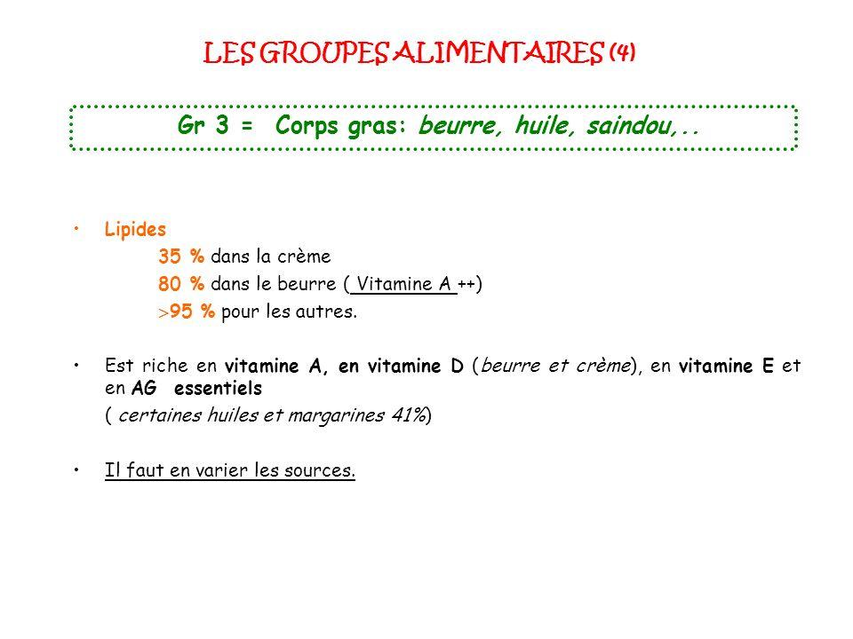 LES GROUPES ALIMENTAIRES (4) Gr 3 = Corps gras: beurre, huile, saindou,.. Lipides 35 % dans la crème 80 % dans le beurre ( Vitamine A ++) 95 % pour le