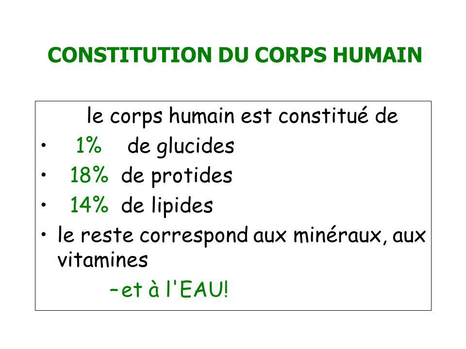 CONSTITUTION DU CORPS HUMAIN le corps humain est constitué de 1% de glucides 18% de protides 14% de lipides le reste correspond aux minéraux, aux vita