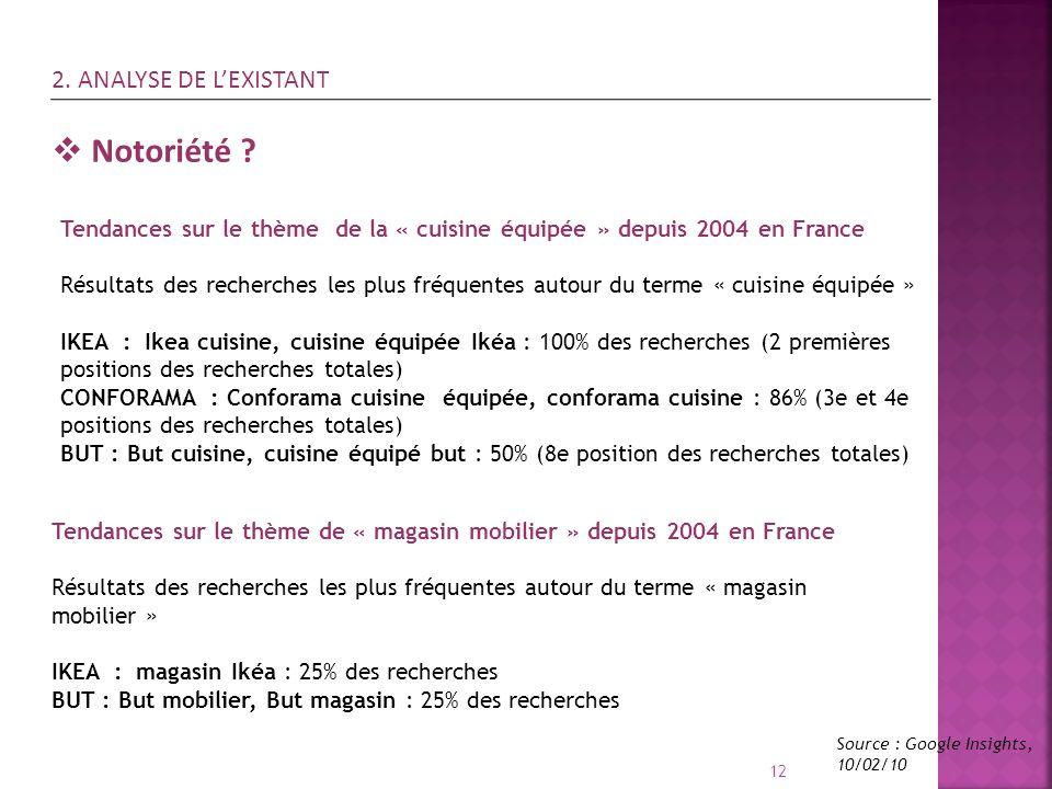 12 Notoriété ? Tendances sur le thème de la « cuisine équipée » depuis 2004 en France Résultats des recherches les plus fréquentes autour du terme « c