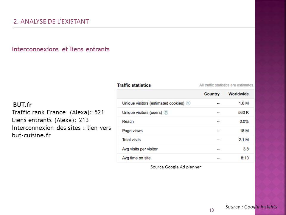 13 Source : Google Insights Interconnexions et liens entrants BUT.fr Traffic rank France (Alexa): 521 Liens entrants (Alexa): 213 Interconnexion des s