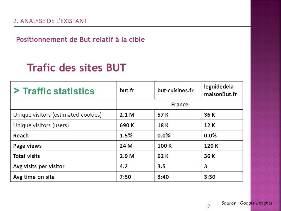 17 Source : Google Insights Positionnement de But relatif à la cible Trafic des sites BUT > Traffic statistics but.frbut-cuisines.fr leguidedela maiso