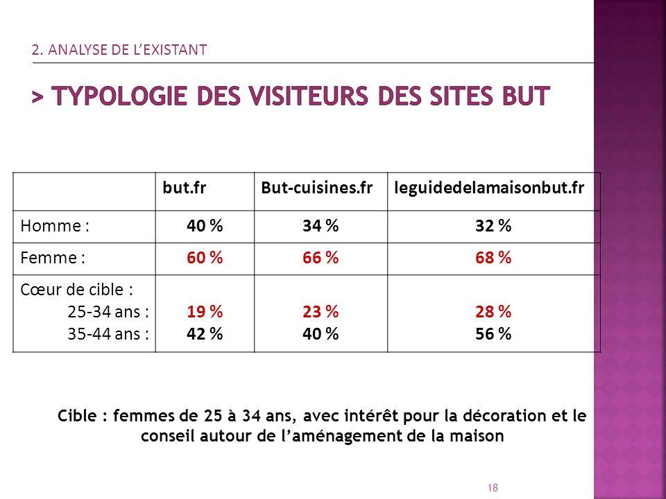 but.frBut-cuisines.frleguidedelamaisonbut.fr Homme :40 %34 %32 % Femme :60 %66 %68 % Cœur de cible : 25-34 ans : 35-44 ans : 19 % 42 % 23 % 40 % 28 %