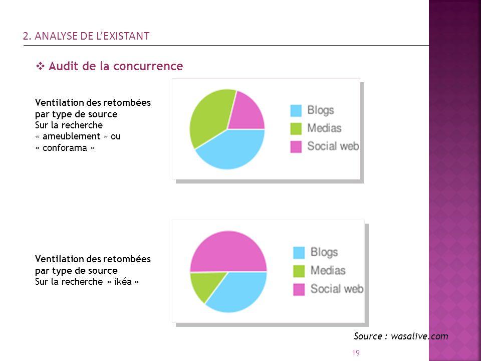 19 Audit de la concurrence Ventilation des retombées par type de source Sur la recherche « ameublement » ou « conforama » Source : wasalive.com Ventil