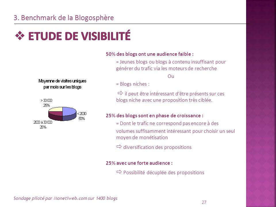 27 50% des blogs ont une audience faible : = Jeunes blogs ou blogs à contenu insuffisant pour générer du trafic via les moteurs de recherche Ou = Blog