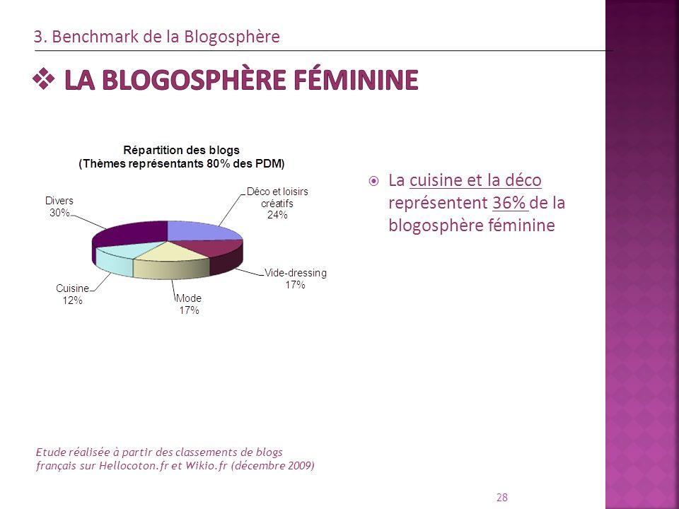 La cuisine et la déco représentent 36% de la blogosphère féminine 28 Etude réalisée à partir des classements de blogs français sur Hellocoton.fr et Wi
