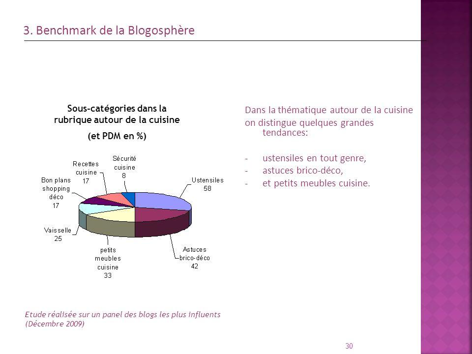 30 Etude réalisée sur un panel des blogs les plus influents (Décembre 2009) Sous-catégories dans la rubrique autour de la cuisine (et PDM en %) Dans l