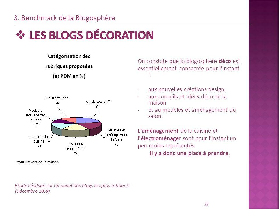 37 Etude réalisée sur un panel des blogs les plus influents (Décembre 2009) * tout univers de la maison On constate que la blogosphère déco est essent