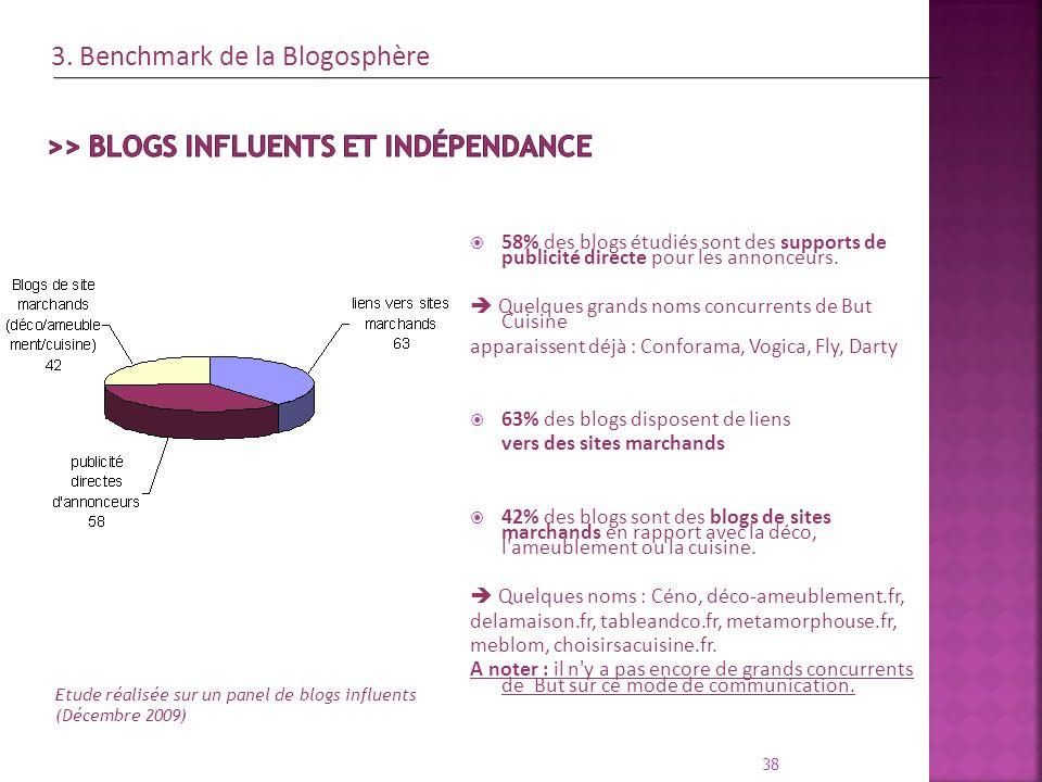 58% des blogs étudiés sont des supports de publicité directe pour les annonceurs. Quelques grands noms concurrents de But Cuisine apparaissent déjà :