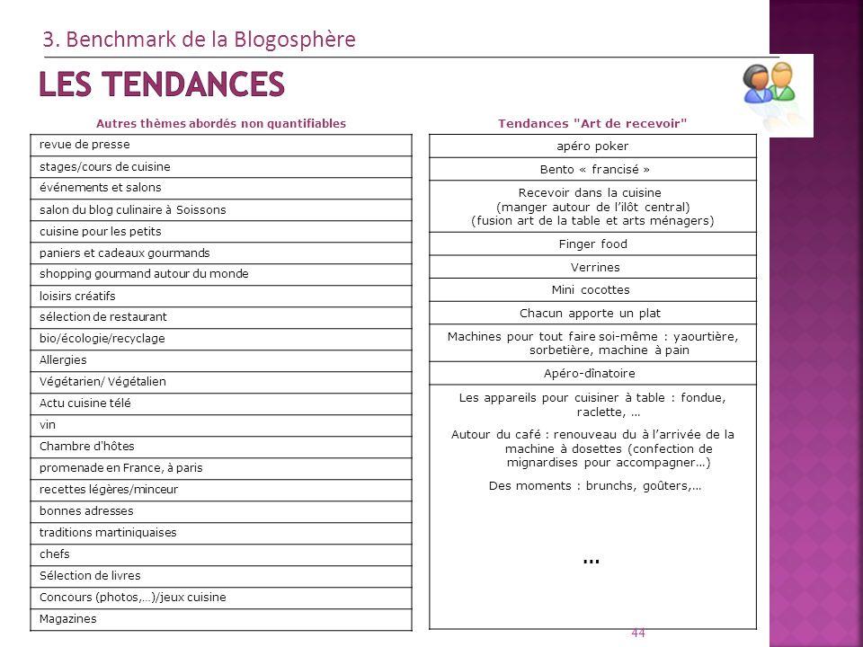 Autres thèmes abordés non quantifiables revue de presse stages/cours de cuisine événements et salons salon du blog culinaire à Soissons cuisine pour l