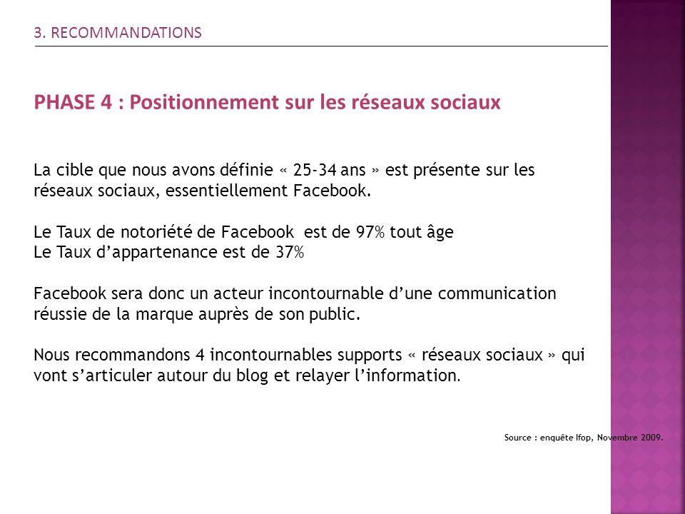 PHASE 4 : Positionnement sur les réseaux sociaux Source : enquête Ifop, Novembre 2009. 3. RECOMMANDATIONS La cible que nous avons définie « 25-34 ans