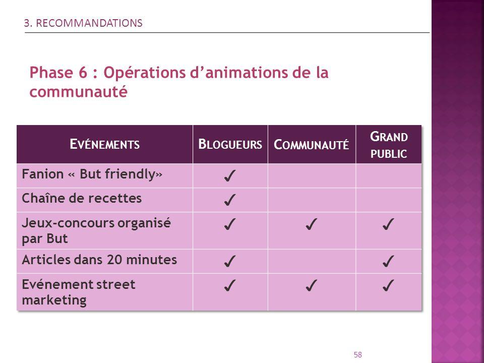 58 Phase 6 : Opérations danimations de la communauté 3. RECOMMANDATIONS