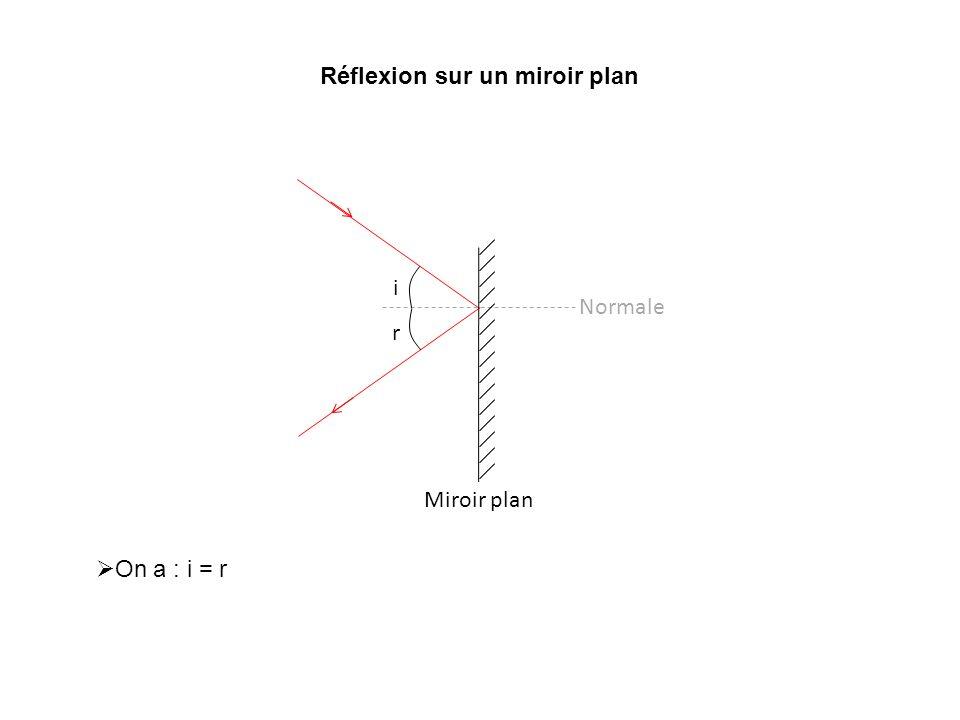 Réflexion sur un miroir plan On a : i = r Normale i r Miroir plan