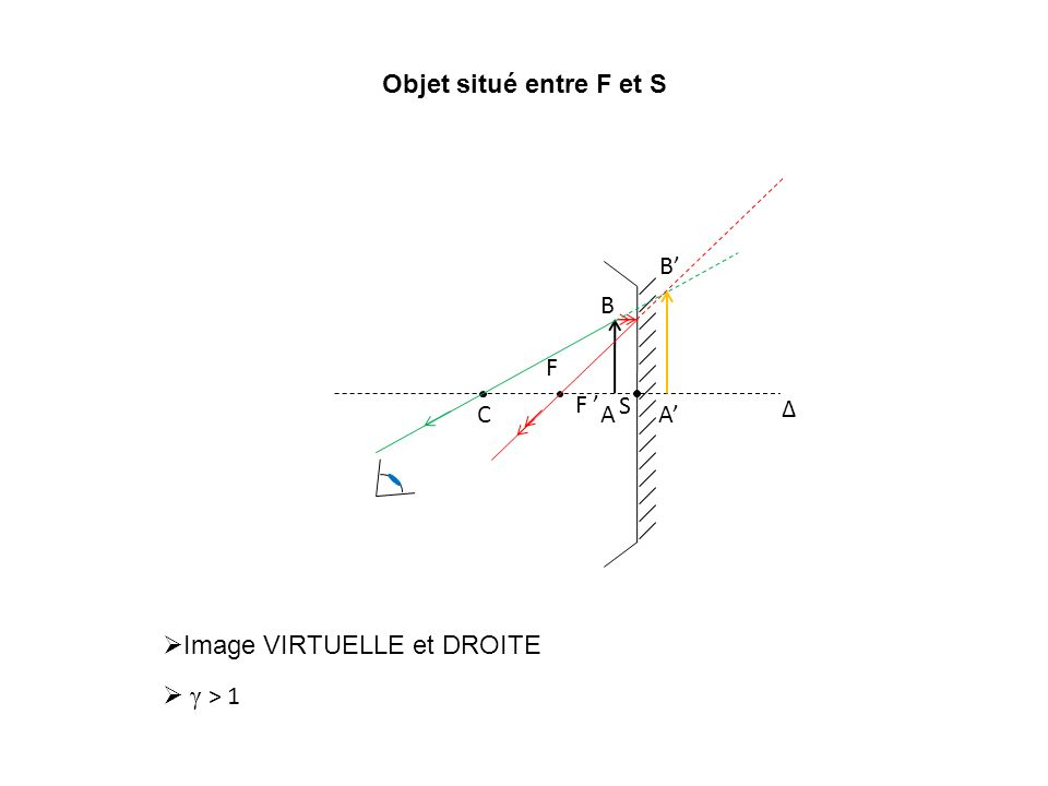 Objet situé entre F et S Δ C S F F A B A B Image VIRTUELLE et DROITE γ > 1