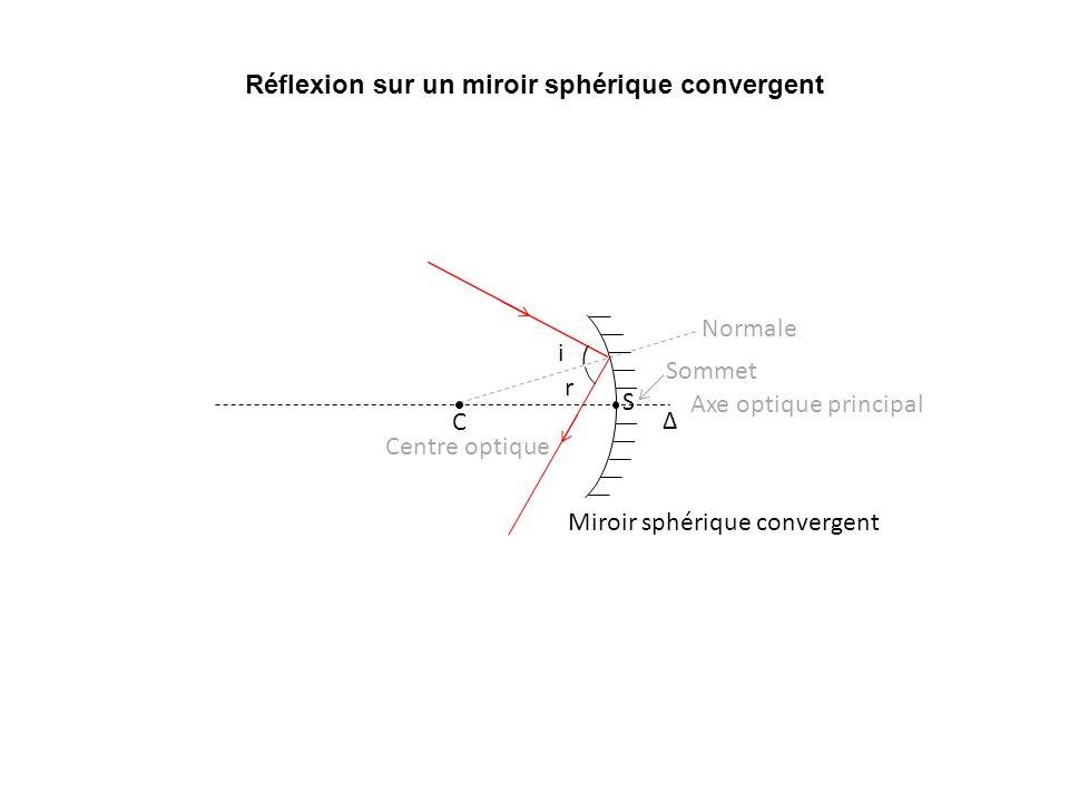 Réflexion sur un miroir sphérique convergent Normale Axe optique principal Centre optique Sommet Δ S C Miroir sphérique convergent i r