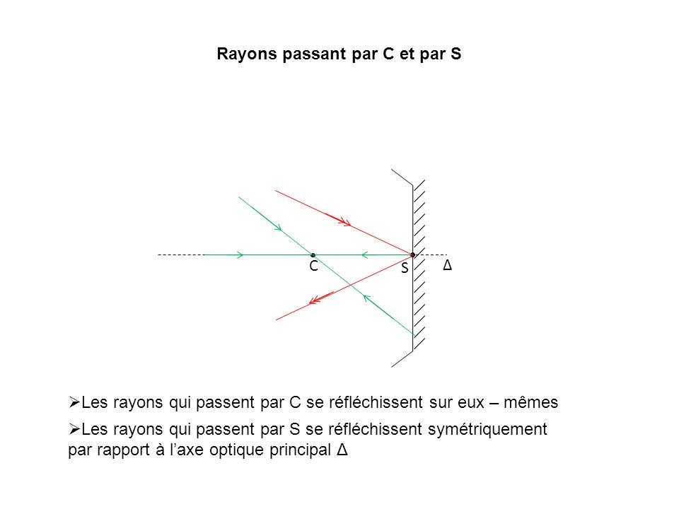 Rayons passant par C et par S Δ C S Les rayons qui passent par C se réfléchissent sur eux – mêmes Les rayons qui passent par S se réfléchissent symétr