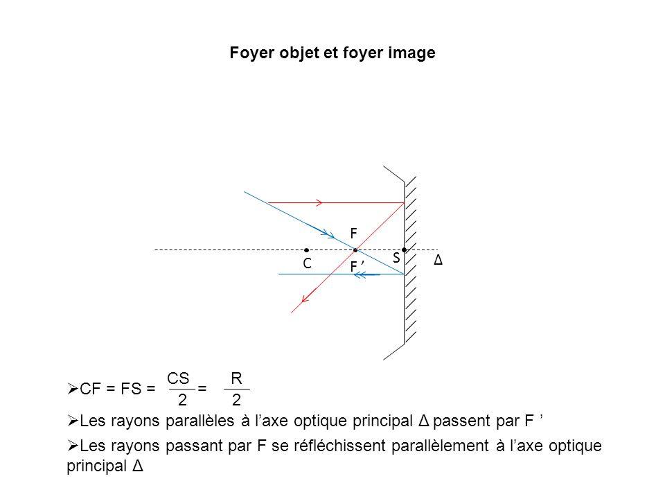 Foyer objet et foyer image Δ C S F F CF = FS = = CS 2 R 2 Les rayons parallèles à laxe optique principal Δ passent par F Les rayons passant par F se r