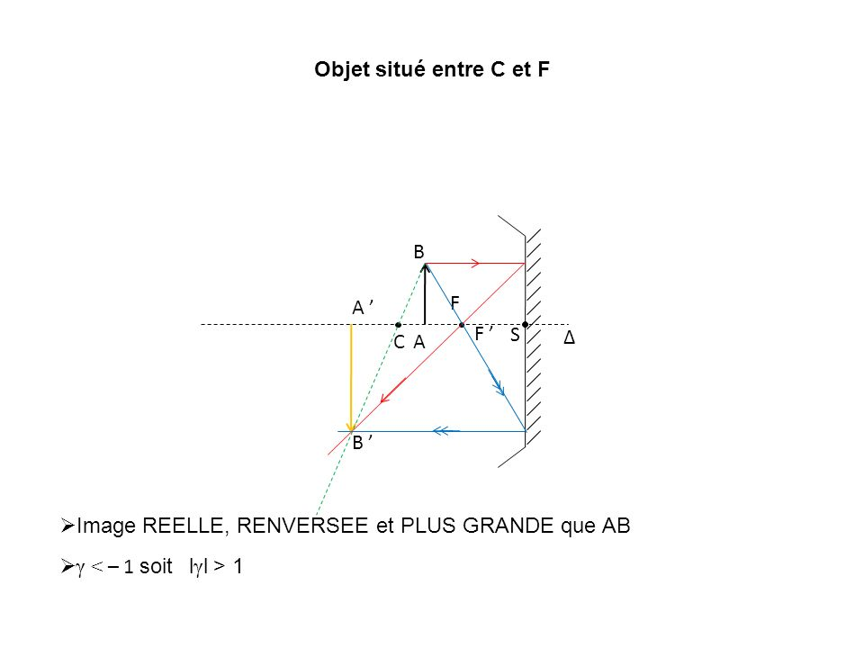 Objet situé entre C et F Δ C S F F A B A B Image REELLE, RENVERSEE et PLUS GRANDE que AB γ 1