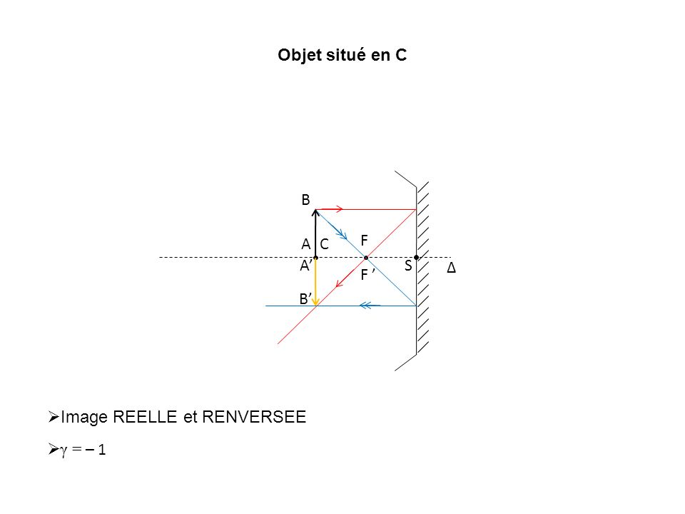 Objet situé en C Δ C S F F A B Image REELLE et RENVERSEE γ = – 1 A B