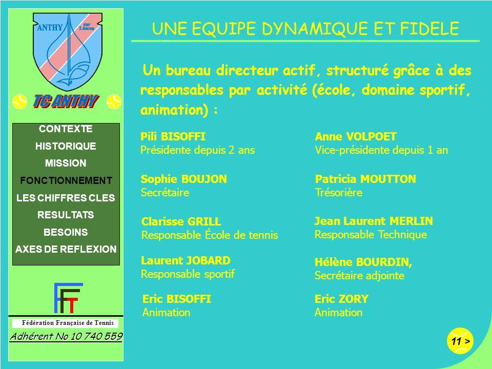 11 > Fédération Française de Tennis Adhérent No 10 740 559 CONTEXTE HISTORIQUE MISSION FONCTIONNEMENT LES CHIFFRES CLES RESULTATS BESOINS AXES DE REFL