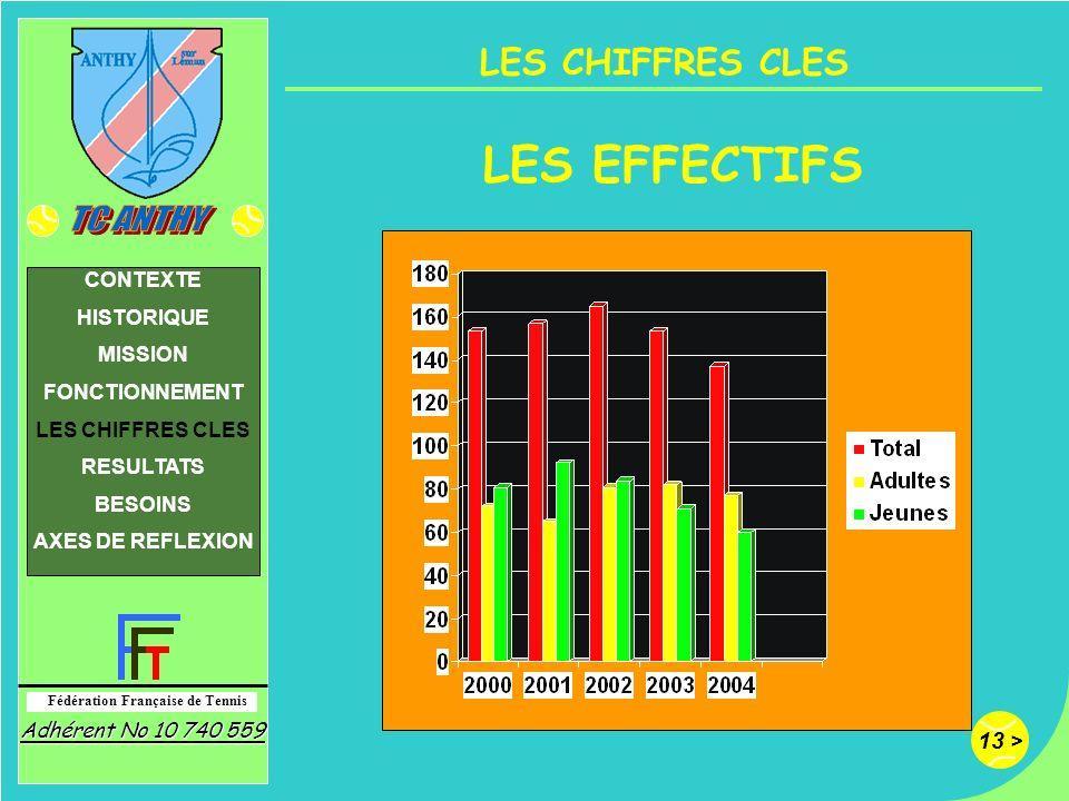 13 > Fédération Française de Tennis Adhérent No 10 740 559 CONTEXTE HISTORIQUE MISSION FONCTIONNEMENT LES CHIFFRES CLES RESULTATS BESOINS AXES DE REFL
