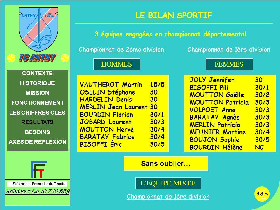 14 > Fédération Française de Tennis Adhérent No 10 740 559 CONTEXTE HISTORIQUE MISSION FONCTIONNEMENT LES CHIFFRES CLES RESULTATS BESOINS AXES DE REFL