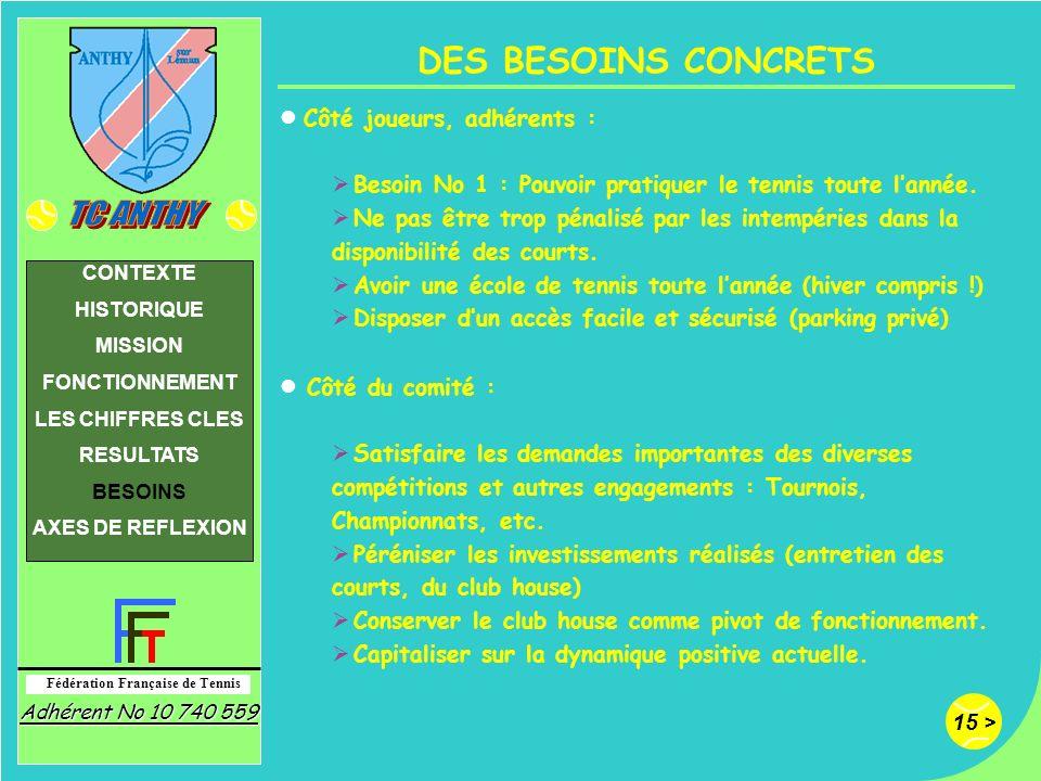 15 > Fédération Française de Tennis Adhérent No 10 740 559 CONTEXTE HISTORIQUE MISSION FONCTIONNEMENT LES CHIFFRES CLES RESULTATS BESOINS AXES DE REFL