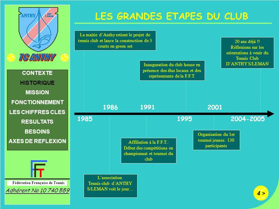 4 > Fédération Française de Tennis Adhérent No 10 740 559 CONTEXTE HISTORIQUE MISSION FONCTIONNEMENT LES CHIFFRES CLES RESULTATS BESOINS AXES DE REFLE