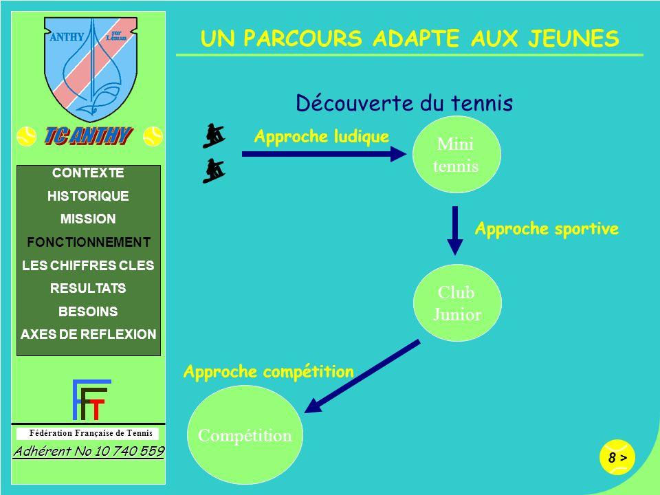 9 > Fédération Française de Tennis Adhérent No 10 740 559 CONTEXTE HISTORIQUE MISSION FONCTIONNEMENT LES CHIFFRES CLES RESULTATS BESOINS AXES DE REFLEXION 4 POLES POUR LES JEUNES Mini-Tennis pour les 5 - 6 ans 9 enfants : Découverte du tennis 1 séance de 1h le mercredi Club Junior pour les 7 -10 ans 26 enfants : Apprentissage 1 séance de 1h le mercredi Tests + tournoi interne en fin d année Club Junior+ pour les 10 -16 ans 13 enfants : Perfectionnement 1 séance de 1h le mercredi 4 tournois dans l année + tests Club Junior Compétition pour les 8 - 16 ans 8 enfants : 2 x 1h30 par semaine 3 tournois internes et 10 tournois dans lannée A mettre en place sur toute lannée + programme physique Une structure couverte permettra une régularité des entraînements et la progression des jeunes dAnthy dans toutes les compétitions.