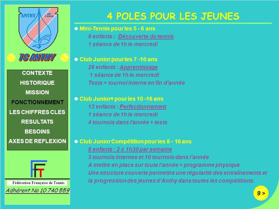 9 > Fédération Française de Tennis Adhérent No 10 740 559 CONTEXTE HISTORIQUE MISSION FONCTIONNEMENT LES CHIFFRES CLES RESULTATS BESOINS AXES DE REFLE