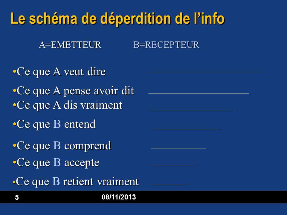 5 08/11/2013 Le schéma de déperdition de linfo A=EMETTEUR B=RECEPTEUR Ce que A veut direCe que A veut dire Ce que A pense avoir ditCe que A pense avoi
