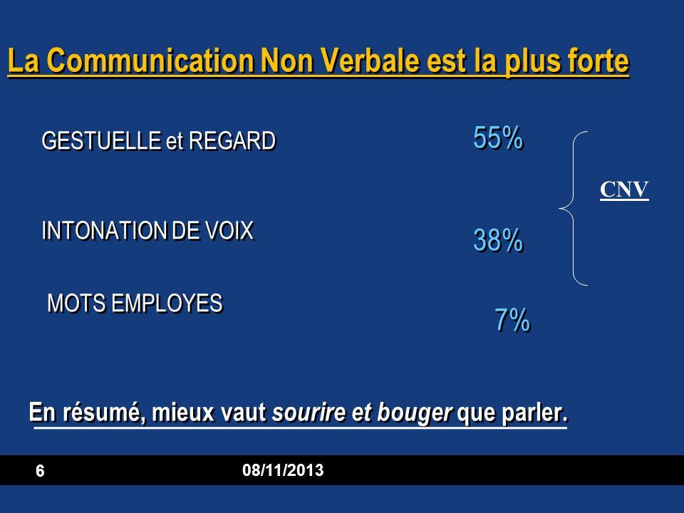 6 08/11/2013 La Communication Non Verbale est la plus forte GESTUELLE et REGARD INTONATION DE VOIX MOTS EMPLOYES GESTUELLE et REGARD INTONATION DE VOI